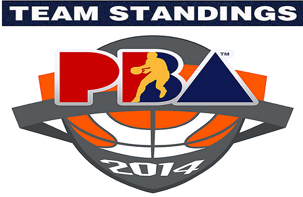 2014 PBA Commissioner's Cup Team Standings.